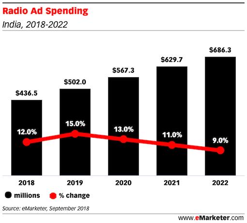 Radio Ad Spending india 2018 2022
