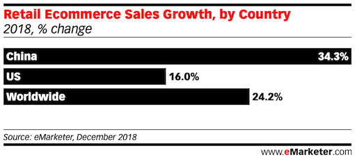 Retail Ecommerce Sales Growth china us and world wide