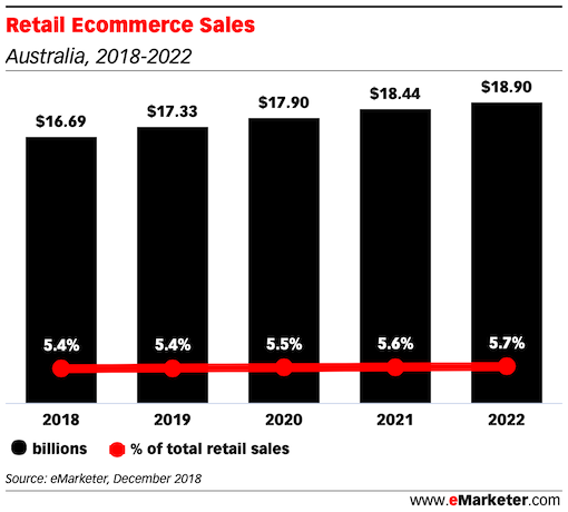 Retail Ecommerce Sales in australia 2018 - 2022