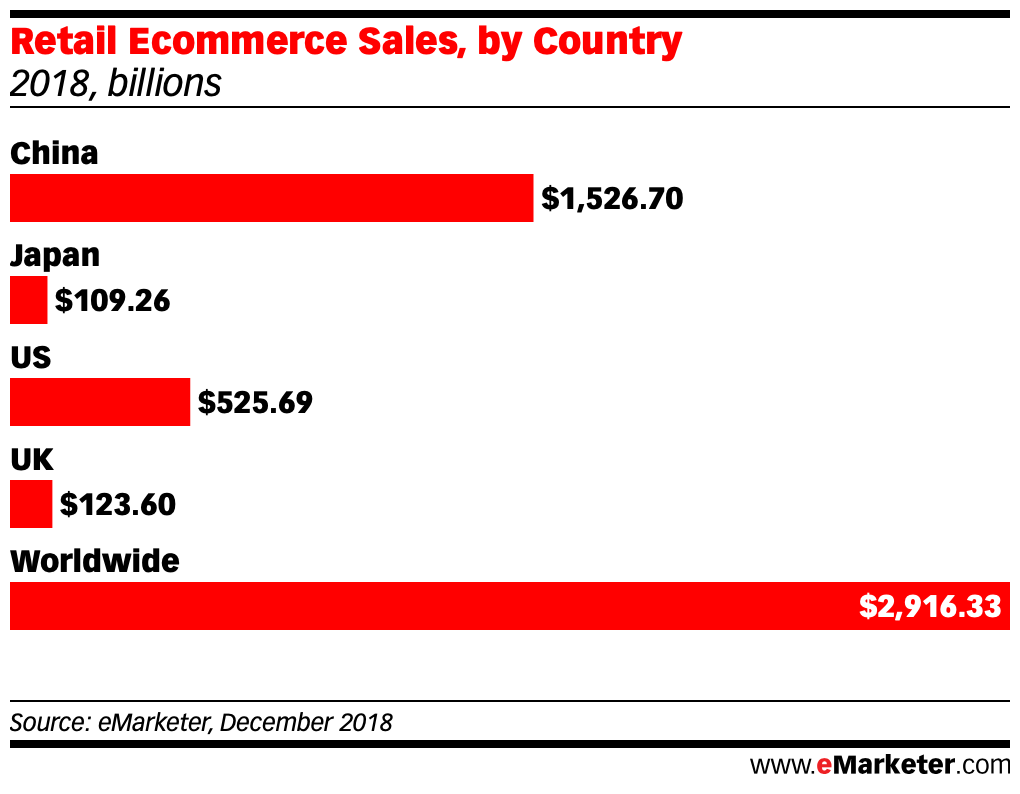 Retail Ecommerce Sales in china us uk japan worldwide 2018