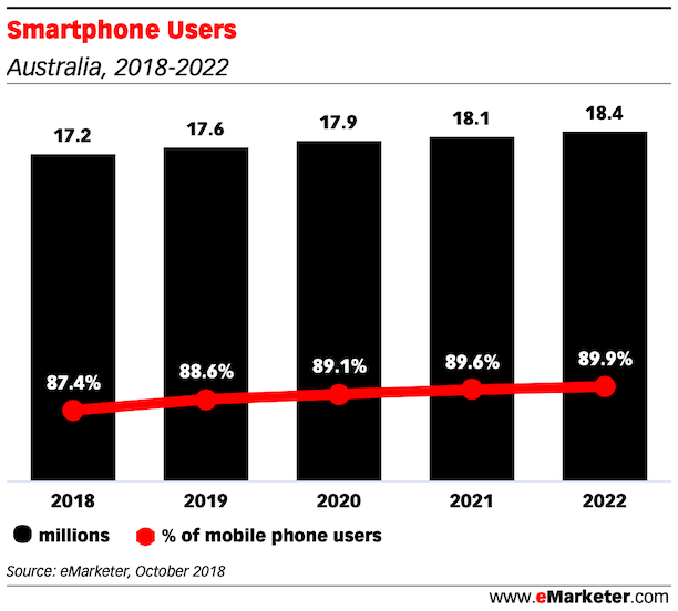 Smartphone Users and penetration australia 2018 2022
