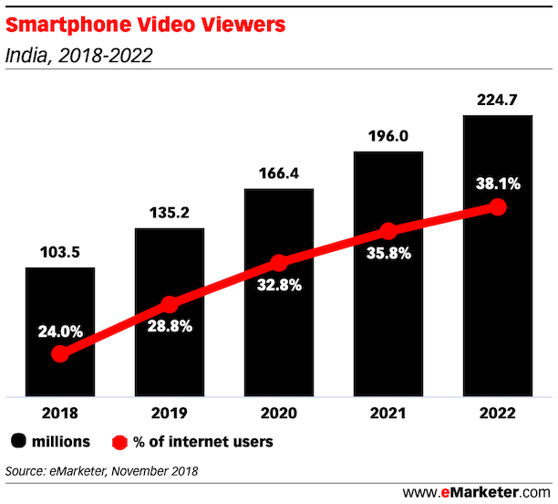 Smartphone Video Viewers india 2018 2022