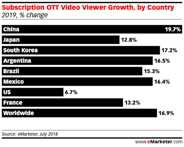 Subscription OTT Video Viewer Growth china japan south korea argentina us worldwide 2019