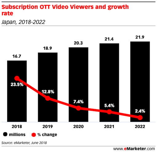 Subscription OTT Video Viewers and growth rate japan 2018 2022
