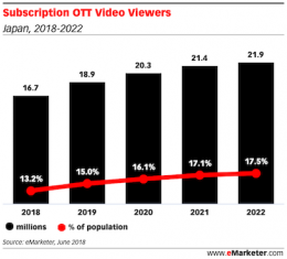 Subscription OTT Video Viewers japan featured image