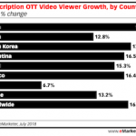 Subscription OTT economy in china landscape featured image