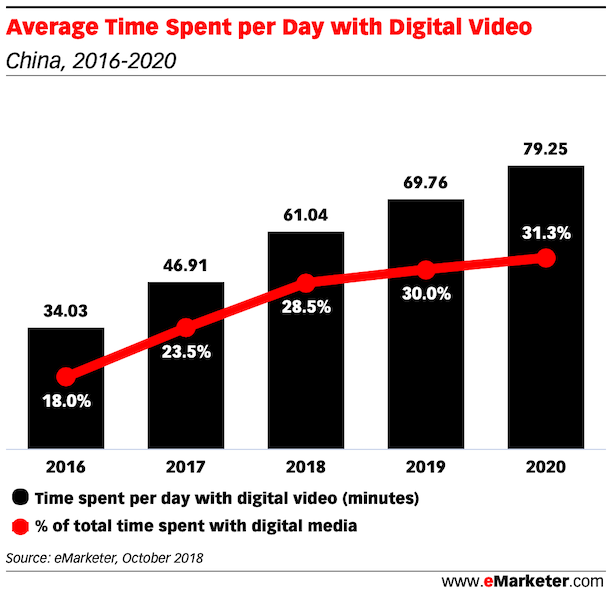 Time Spent with Digital Video in china 2018 2020