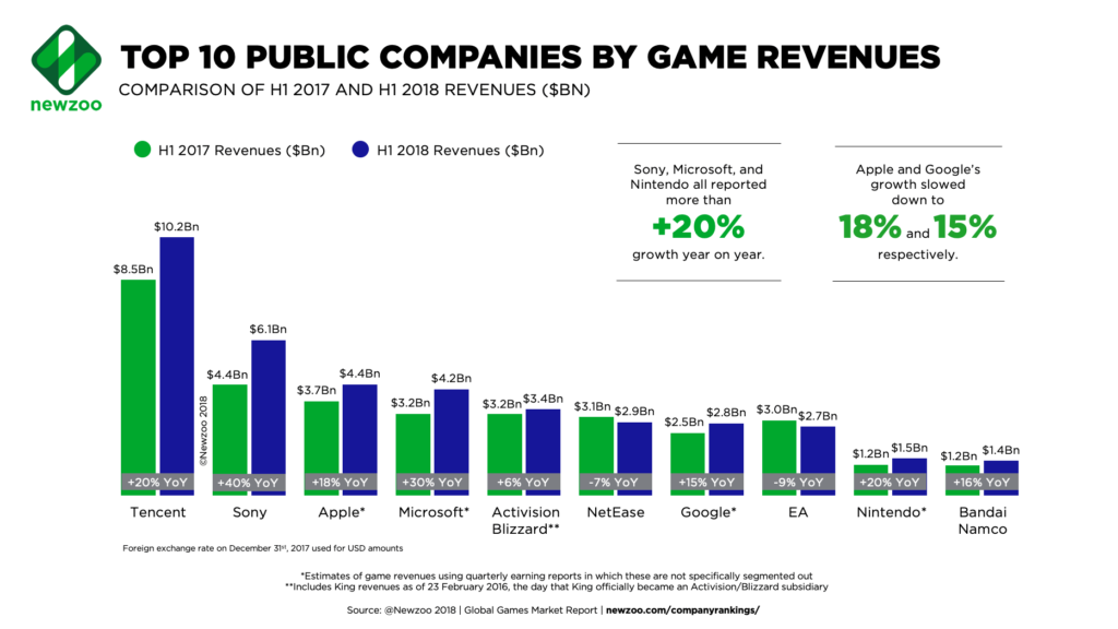 Top 10 Public Companies by Game Revenues H12018 worldwide