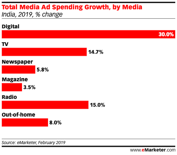 Total Media Ad Spending Growth, by Media india 2019