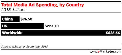 Total Media Ad Spending in china the us and world wide 2018