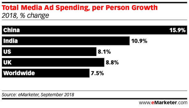 Total Media Ad Spending, per Person Growth china us uk india worldwide 2018