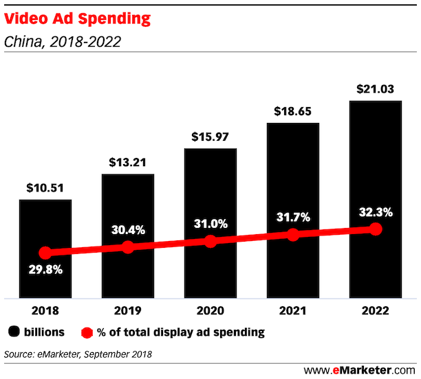 Video Ad Spending in china 2018 - 2022
