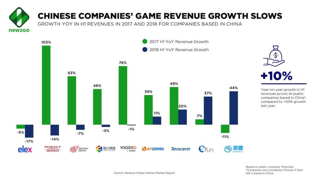 YoY H1 2018 Game Revenue Growth for Chinese Companies