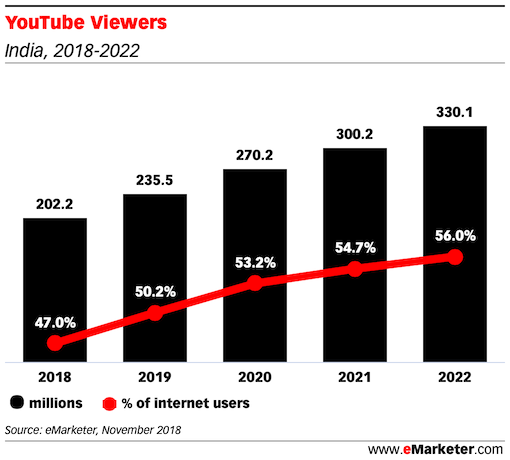 YouTube Viewers india 2018 2022