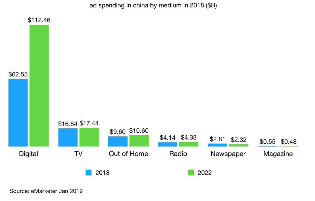 ad spending in china by medium in 2018 billions dollar