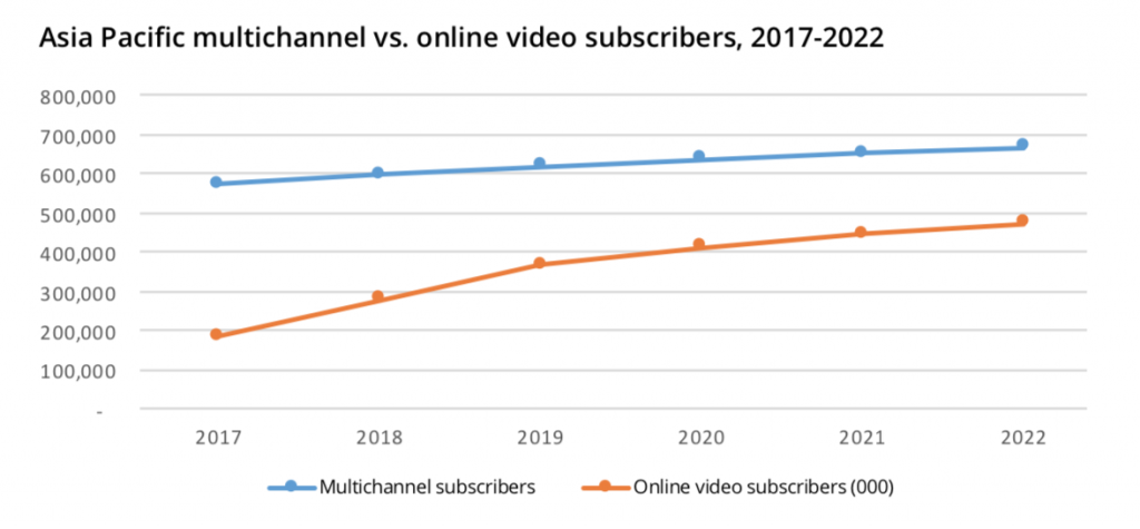 asia subscription video on demand household growth in 2022