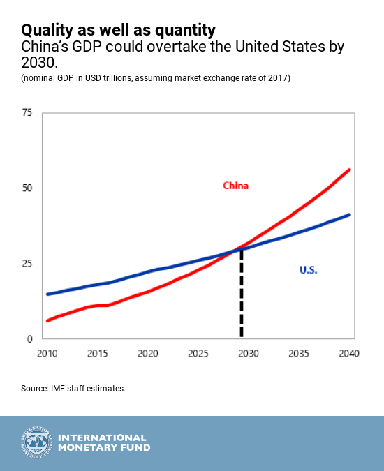 china economy vs the us in 2030