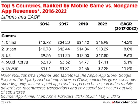 china mobile games revenue 2018 -2022 against us japan south korea taiwan v2