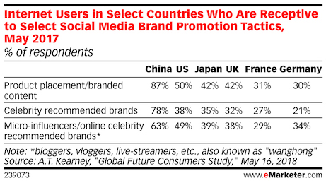 consumer in china receptive to celebrity and kol endorsement vs other markets