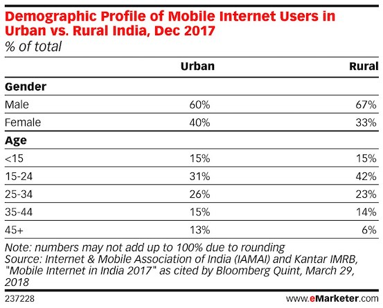 demographics of internet users in india in urban and rural 2018