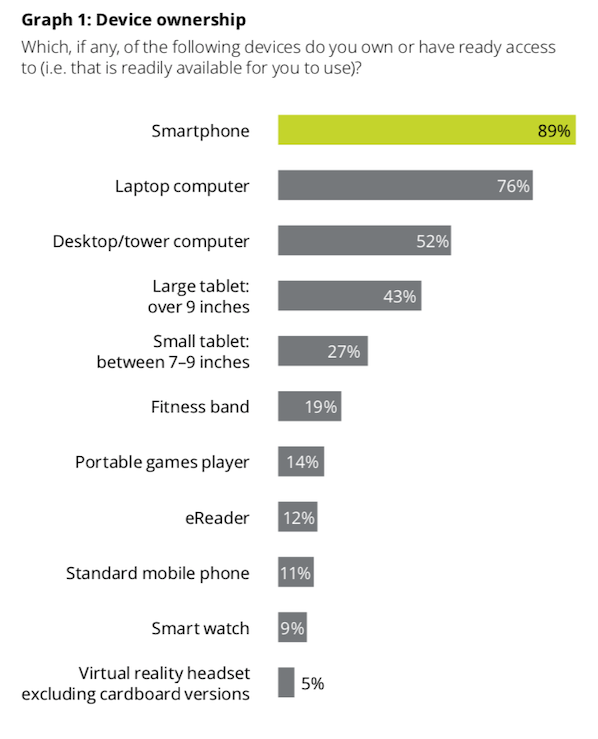 device ownership by australian dec 2018