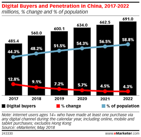 digital buyer penetration in china 2017 - 2022