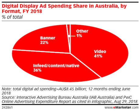 digital display ad spending share by format 2018 v2