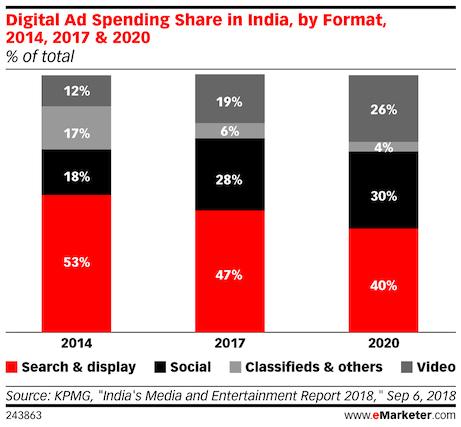 digital media by format india 2018 2020