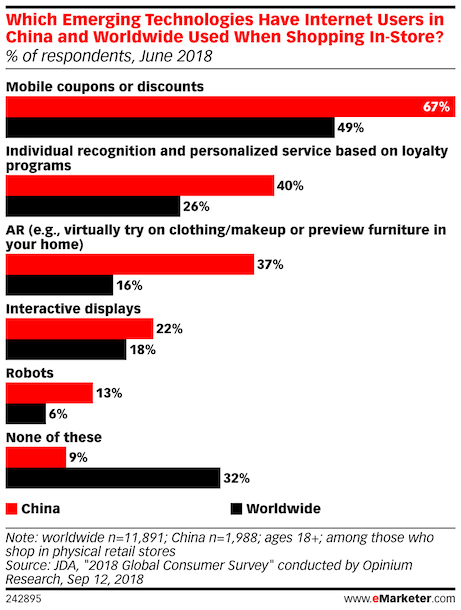 emerging retail technologies used by chinese consumer feb 2019