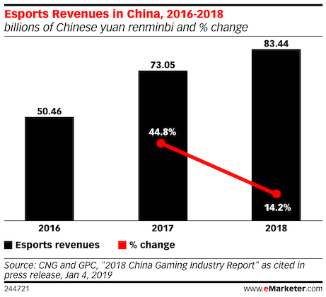 esports revenue in china 2016 - 2018