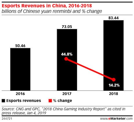 esports revenue in china 2016 - 2018