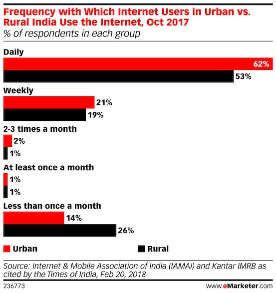 frequency of internet usage urban vs rural india 2018