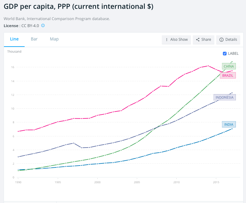india china brazil indonesia gdp per capita ppp
