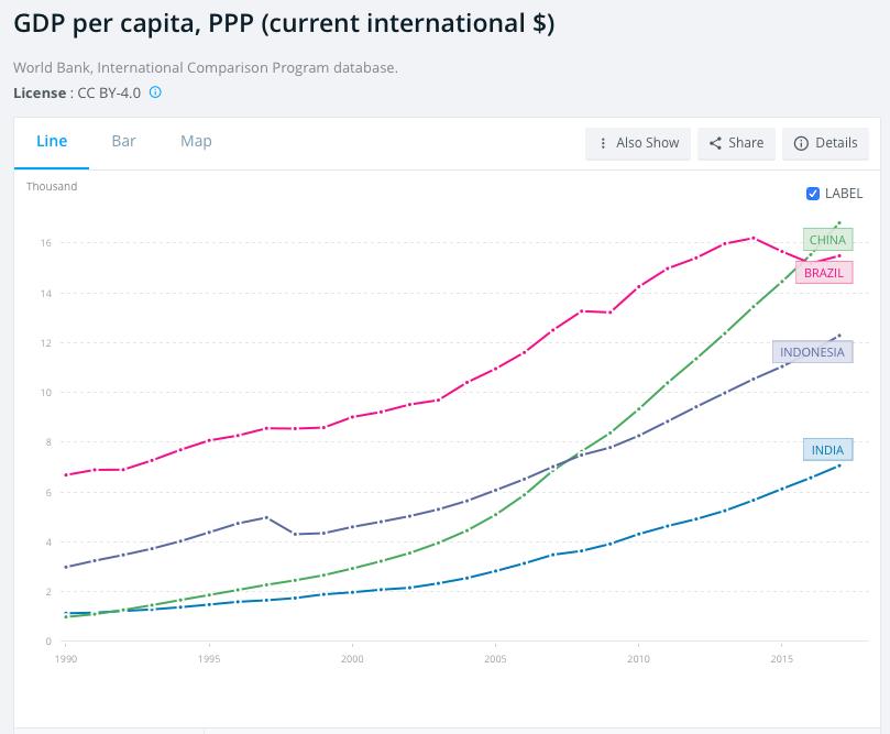 india china brazil indonesia gdp per capita ppp