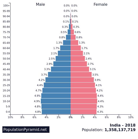 india population pyramid 2018