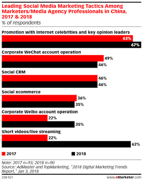 influencer marketing receives the most attention from marketers agencies in china 2017 and 2018