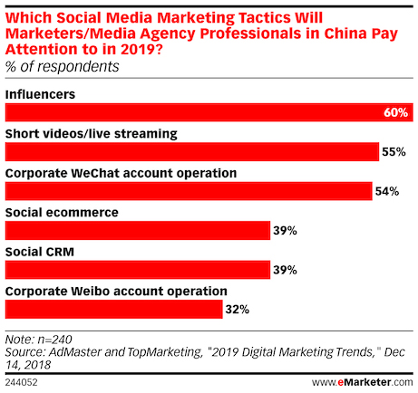 influencer marketing receives the most attention from marketers agencies in china 2019