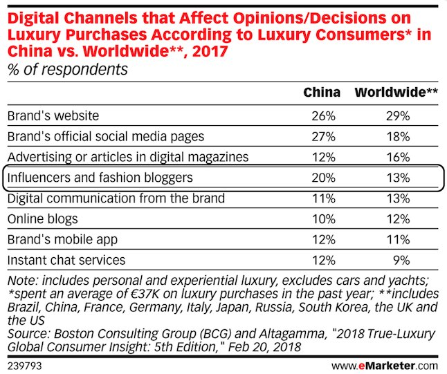 influencers and fashion bloggers affect decisions of affluent consumers in china more than average worldwide 2018