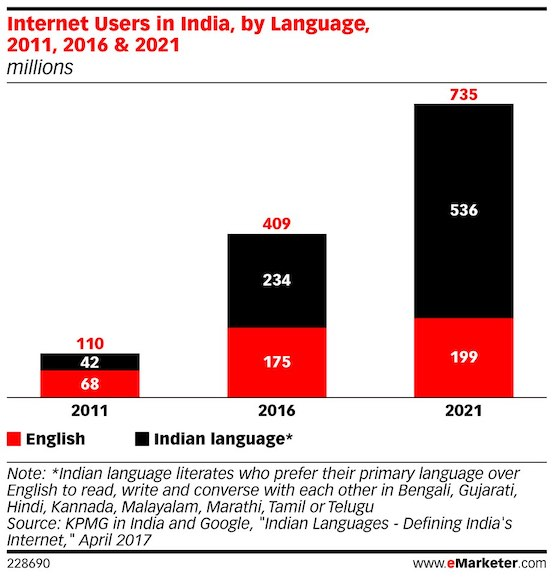 internet poluation by english and non english 2018 2021