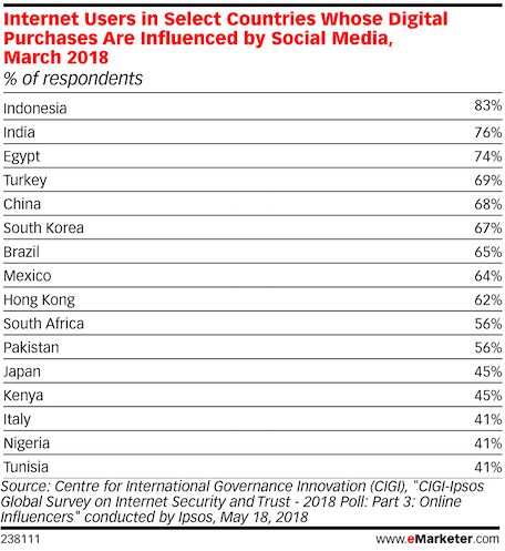 internet users in countries who make purchases because of social media influences china and others 2018
