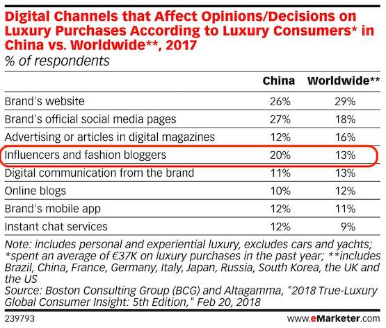 key channels impacting opinion and decision of affluent consumers in china 2018