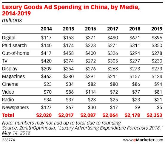 luxury ad spend in china by channel 2019