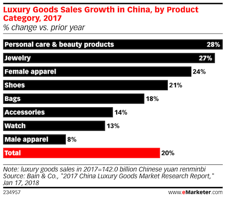 luxury good sales by product category in china 2018