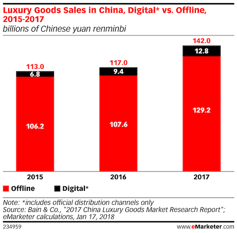 luxury good sales in china digital vs offline