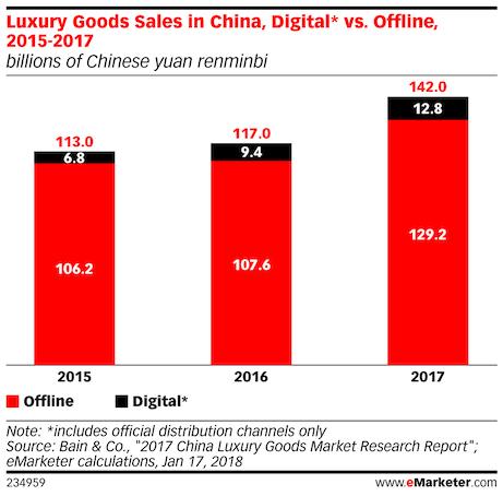 luxury good sales in china digital vs offline