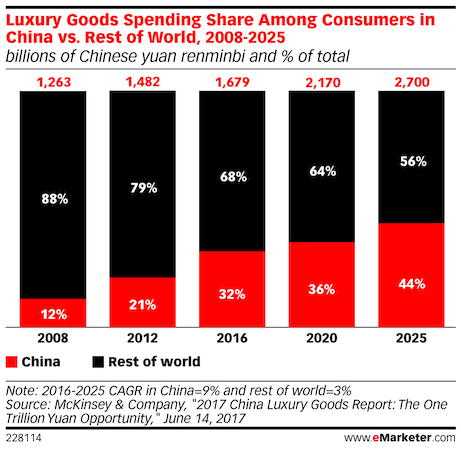 luxury good sales in china vs worldwide 2020 - 2025
