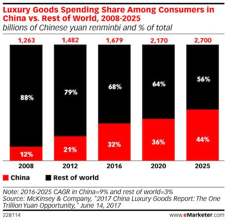 luxury good sales in china vs worldwide 2020 - 2025