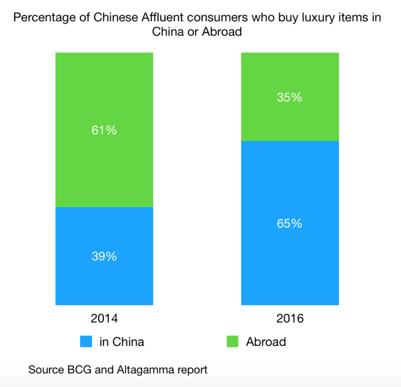 luxury items being bought in china from chinese affluent consumers
