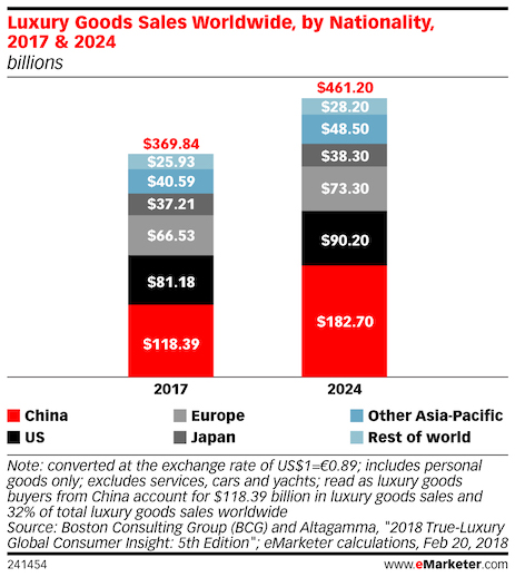 luxury product sales in china us europe japan 2017 2024