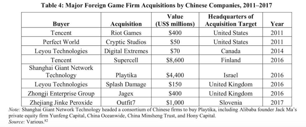 major foreign game companies acquired by chinese companies from 2011
